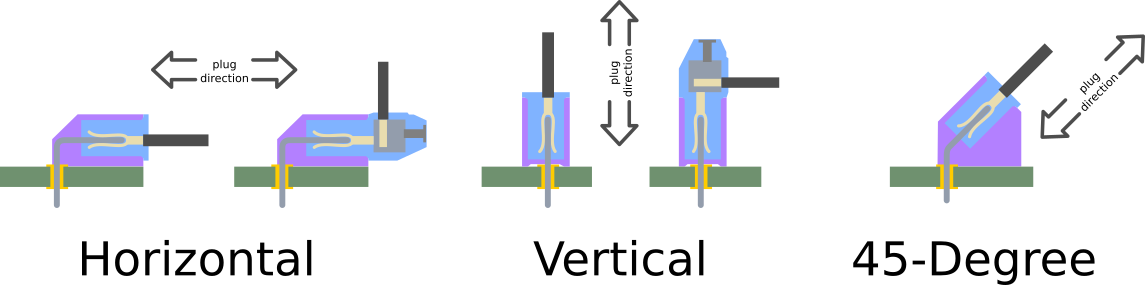 connector_orientation